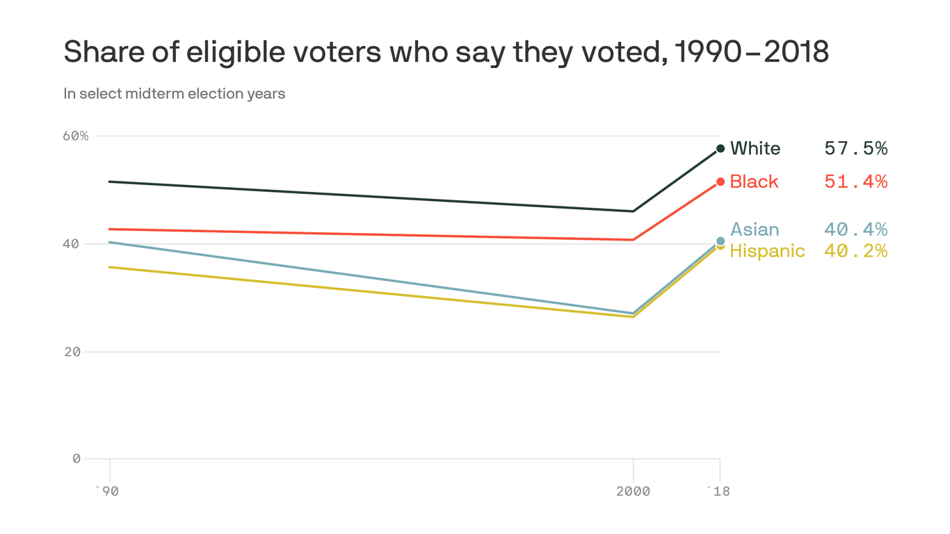Why minority voter participation matters