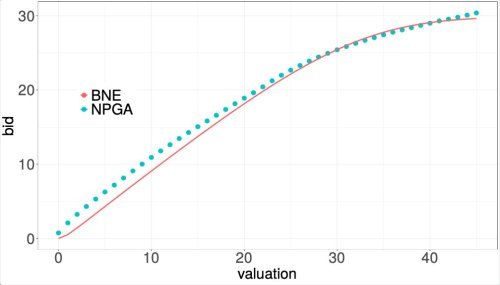 A machine learning technique that can learn local equilibria in symmetric auction games