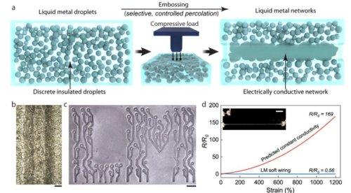 Self-healing liquid-metal elastomers