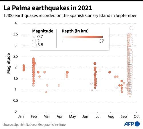 La Palma Earthquakes