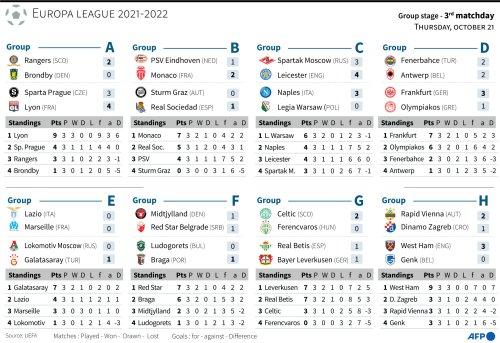 Europa League 2021-2022