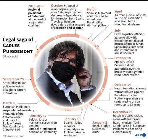 Legal Saga Of Carles Puigdemont