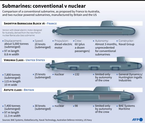 Submarines: Conventional V Nuclear