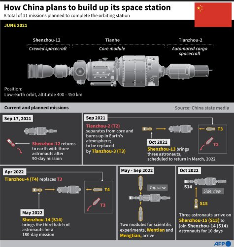 How China Plans To Build Up Its Space Station