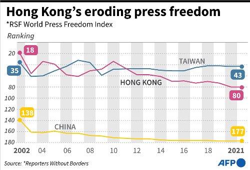 Hong Kong's Eroding Press Freedom