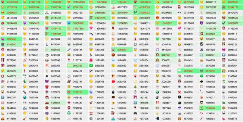 343 Mio. Mal das Herz: Emojitracker analyisert Emoji-Gebrauch auf Twitter in Echtzeit