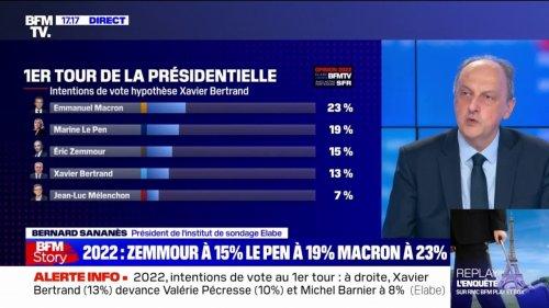 Emmanuel Macron recule mais reste en tête des intentions de vote au premier tour, selon un sondage