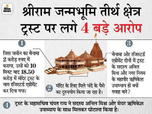 राम मंदिर ट्रस्ट की सफाई: चंपत राय का दावा- घोटाले का आरोप राजनीतिक साजिश; ये भी बताया कि 2 करोड़ की जमीन 18.5 करोड़ की कैसे हुई
