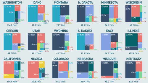 Electricity generation by U.S. state