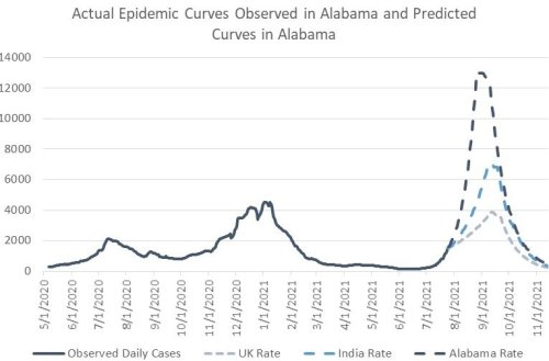 UAB Doc Predicts New Cases of COVID Could Rocket to 13,000 a Day by the End of August