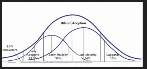 Not Just A Fad: Bitcoin Adoption Curve Rivals The Internet