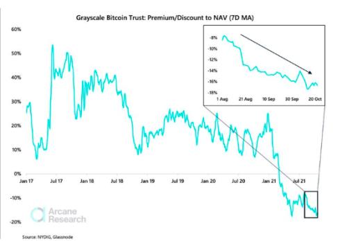 Grayscale Discount Hints At Spot Bitcoin ETF Denial