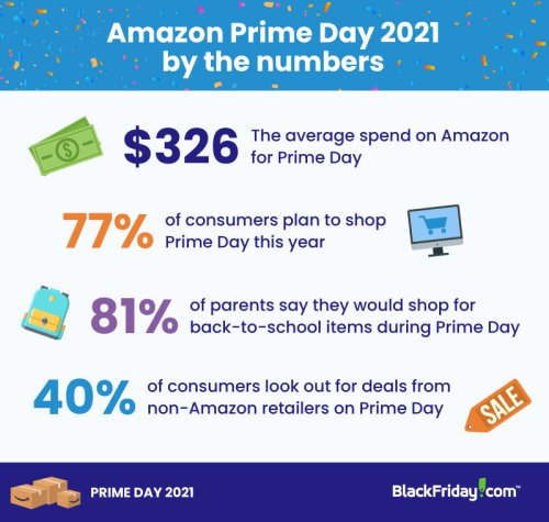 Prime Day Is in June This Year: What That Means For Shoppers
