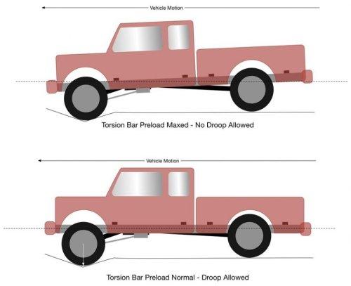 TORSION BAR SUSPENSION SYSTEM IN AUTOMOBILE | CONSTRUCTION AND WORKING OF TORSION BAR SUSPENSION SYSTEM