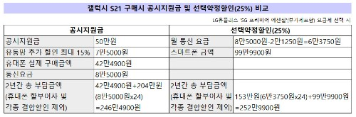 [넘버스]SKT·KT·LGU+가 갤럭시 S21 공시지원금 늘리는 이유