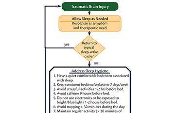 Sleep & Traumatic Brain Injury - Practical Neurology