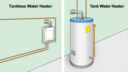 How To: Choose a Water Heater