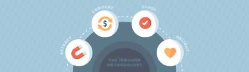 The Inbound Methodology: Everything You Need To Know