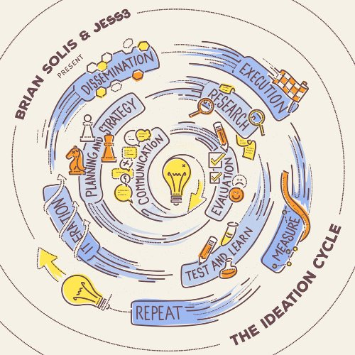 Introducing The Ideation Cycle - A Fun Framework for Marketing and Building Movement Around New Ideas - Brian Solis
