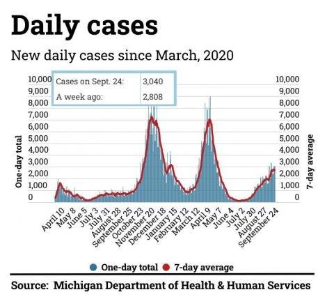 Coronavirus Tracker | 6,080 new cases, deaths spike in September