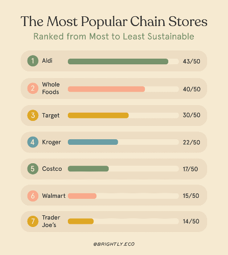 We Compared Popular Chain Stores Based On How Sustainable They Are—Here's What We Found