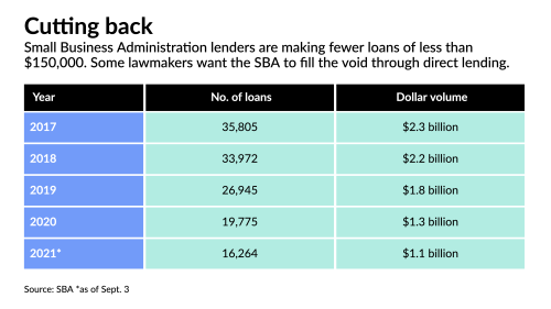 Proposed SBA expansion into direct lending irks banks, credit unions