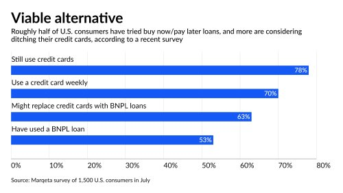 Missed payments don't faze new buy now/pay later lenders