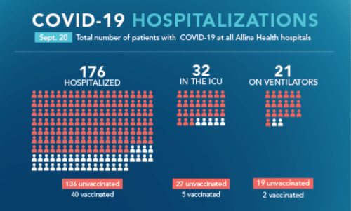 4 major Minnesota hospitals reveal how many COVID-19 patients are fully vaccinated, unvaccinated