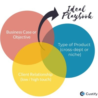 How to Make a Customer Success Playbook that Works