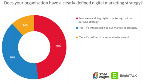 Digital Marketing and Omnichannel Maturity