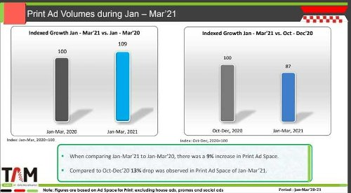 Print ad space increased by 9% in Jan-March '21 over the same quarter last year: TAM