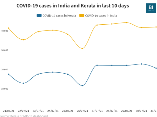 COVID-19 cases in Kerala are spiking due to good detection, better reporting and early easing of restrictions