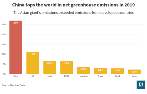 China has broken another emissions record — and it is good news for some Indian companies