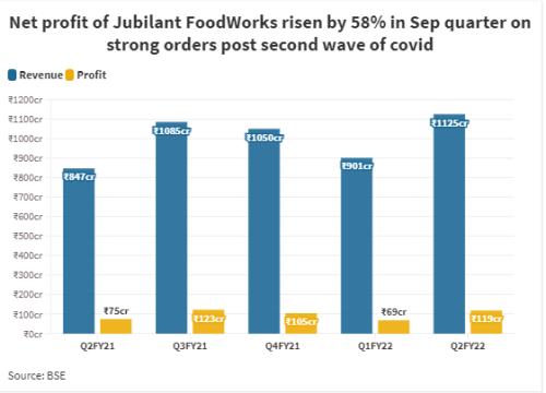 Jubilant FoodWorks slips 8% on weak store sales of Domino's Pizza
