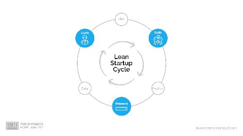 What is Lean Startup?