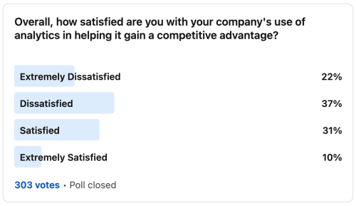 Data Professionals are Dissatisfied with their Company's Use of Analytics |