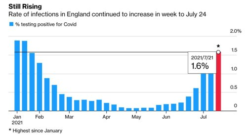 England's Virus Infection Rate Rises to Highest Since January