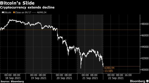 Bitcoin Drops Below $40,000 Amid Regulatory Drumbeat, Fed Risk