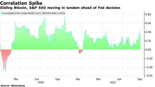Bitcoin Extends Drop Amid Global Selloff as Stocks Stumble