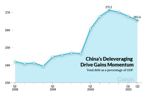 China's Deleveraging Gathers Pace as Debt-to-GDP Ratio Falls Again