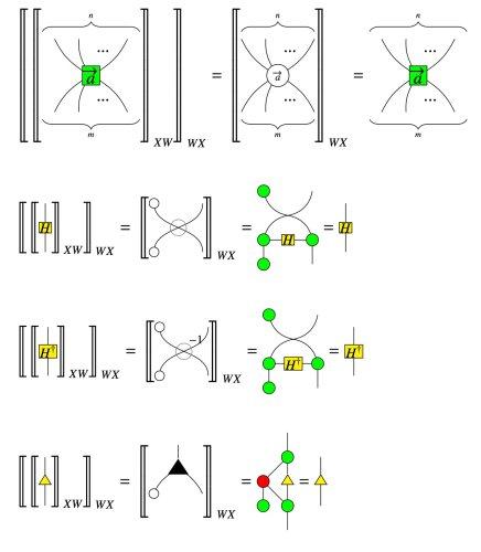 A non-anyonic qudit ZW-calculus – Cambridge Quantum Computing