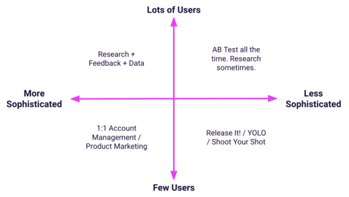 Reducing Product Risk and Removing the MVP Mindset