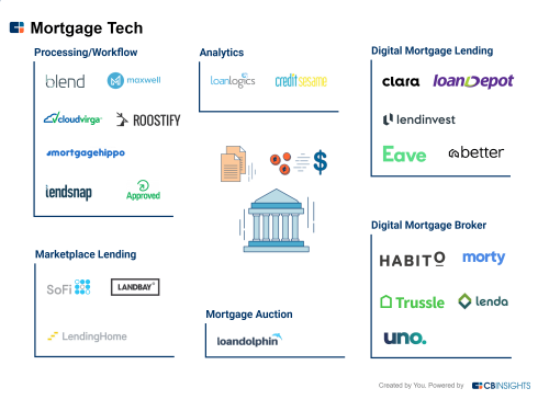 Mortgage Tech 101: What It Is, Why Now, and Why It Matters