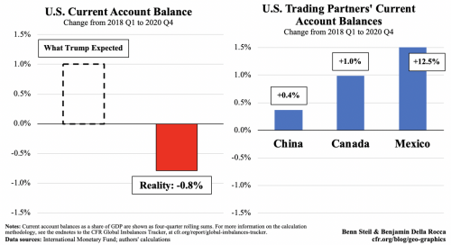 Tariffs and the Trade Balance: How Trump Validated His Critics
