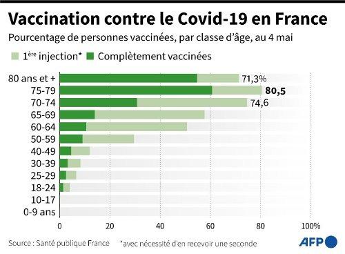 Covid-19 : Macron ouvre les vannes de la vaccination