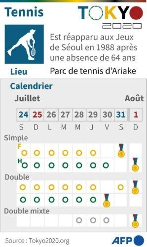 """Tennis: beaucoup d'absents à Tokyo, Djokovic sur la route du """"Golden Slam"""""""