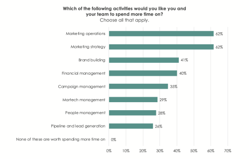 The State of Marketing Operations or Can't Find a Better Martech