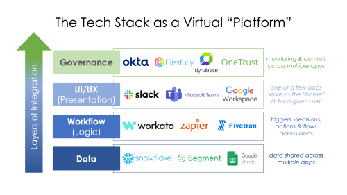 """Is your entire martech stack becoming one big virtual """"platform""""?"""