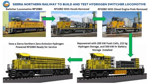 All Eyes On Diesel-Killing Hydrogen Fuel Cell Locomotive in California