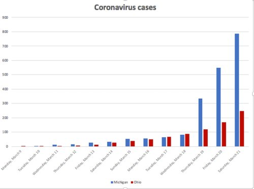 Ohio has 351 coronavirus cases, compared to 1,035 in Michigan: Compare timeline of restrictions